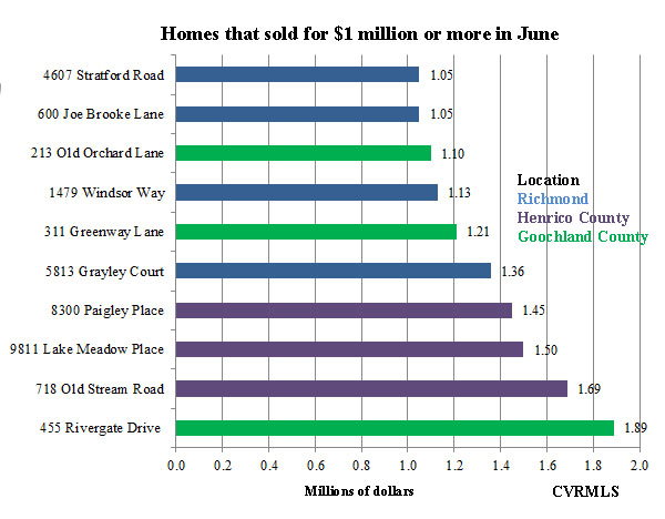 $1 million plus homes June