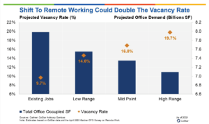 office vacancy COVID analysis.PNG